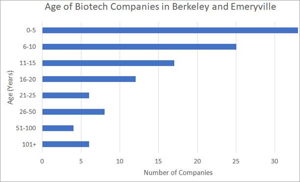 Age of Biotech Company