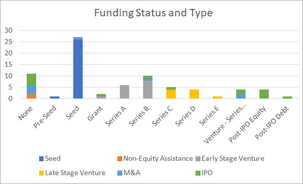 Funding Status and Type